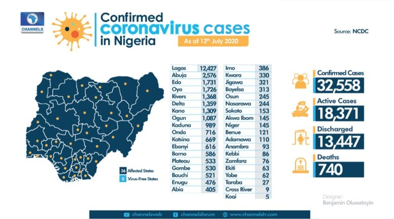Nigeria NCDC Reports 571 New COVID-19 Cases, 343 More Recoveries