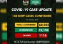 Breaking: Nigeria Records 148 New Covid-19 Cases, Discharges 61 Patients